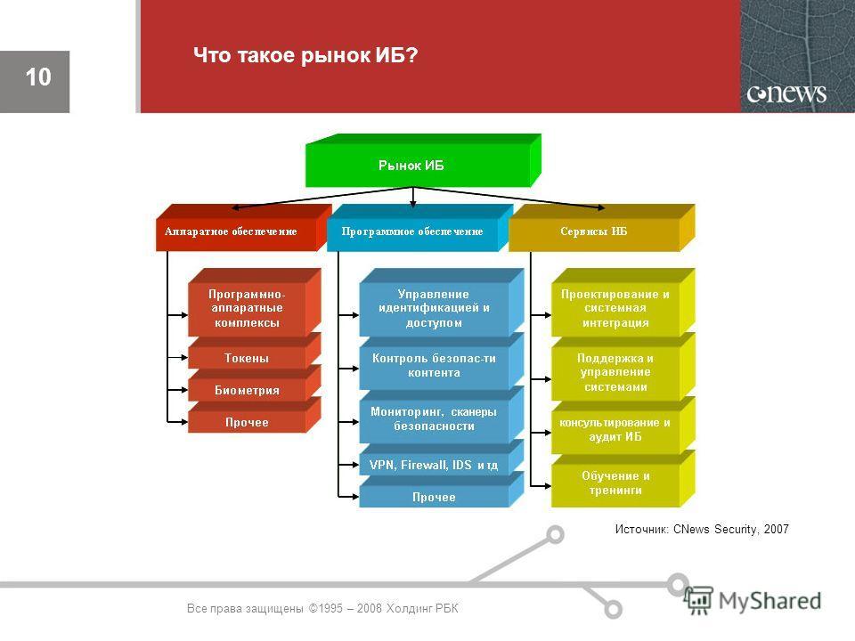 10 Все права защищены ©1995 – 2008 Холдинг РБК Источник: CNews Security, 2007 Что такое рынок ИБ?