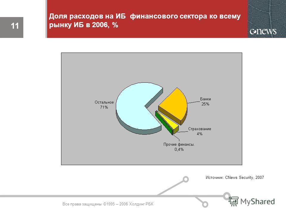 11 Все права защищены ©1995 – 2008 Холдинг РБК Доля расходов на ИБ финансового сектора ко всему рынку ИБ в 2006, % 11 Источник: CNews Security, 2007