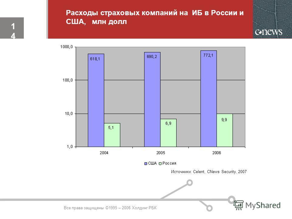 14 14 Источники: Celent, CNews Security, 2007 Расходы страховых компаний на ИБ в России и США, млн долл Все права защищены ©1995 – 2008 Холдинг РБК