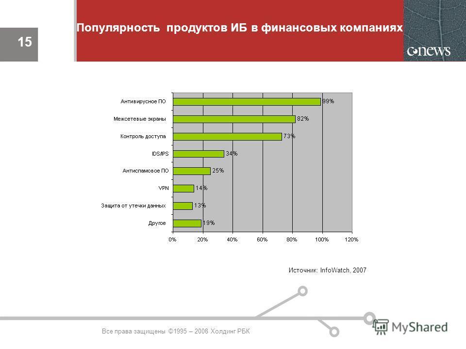 15 Источник: InfoWatch, 2007 Популярность продуктов ИБ в финансовых компаниях 15 Все права защищены ©1995 – 2008 Холдинг РБК