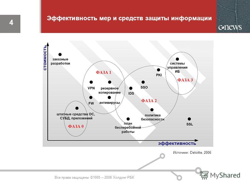 4 Эффективность мер и средств защиты информации Источник: Deloitte, 2006 4 Все права защищены ©1995 – 2008 Холдинг РБК