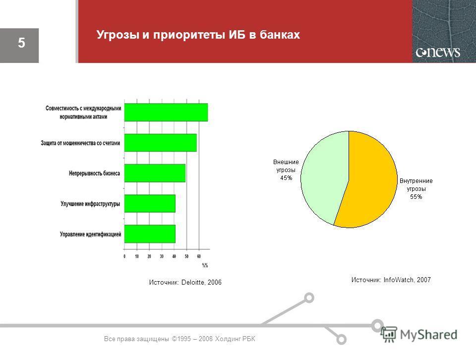 5 Источник: Deloitte, 2006 Источник: InfoWatch, 2007 Угрозы и приоритеты ИБ в банках 5 Все права защищены ©1995 – 2008 Холдинг РБК