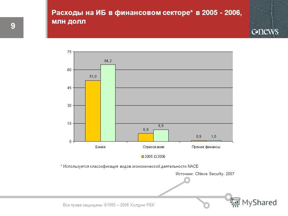9 Источник: CNews Security, 2007 9 Расходы на ИБ в финансовом секторе* в 2005 - 2006, млн долл * Используется классификация видов экономической деятельности NACE Все права защищены ©1995 – 2008 Холдинг РБК
