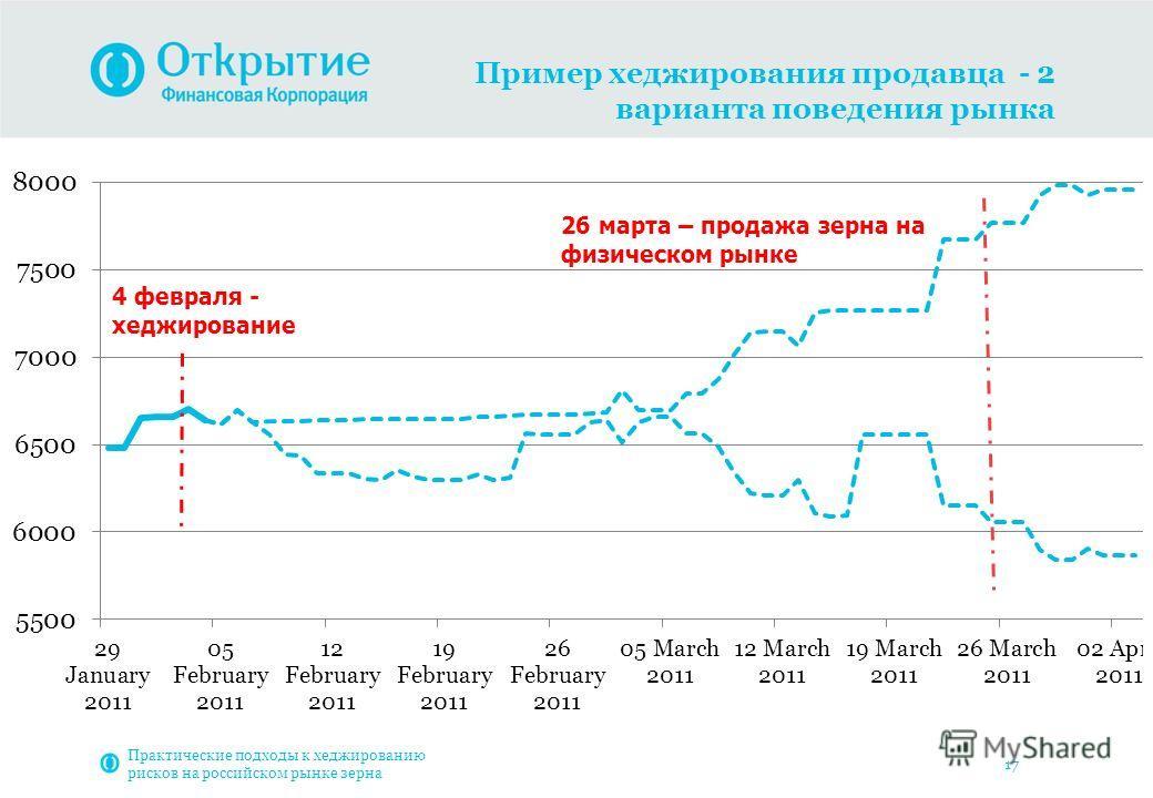 17 Пример хеджирования продавца - 2 варианта поведения рынка Практические подходы к хеджированию рисков на российском рынке зерна
