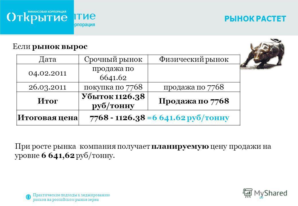 РЫНОК РАСТЕТ 16 При росте рынка компания получает планируемую цену продажи на уровне 6 641,62 руб/тонну. Если рынок вырос Дата Срочный рынок Физический рынок 04.02.2011 продажа по 6641.62 26.03.2011 покупка по 7768 продажа по 7768 Итог Убыток 1126.38