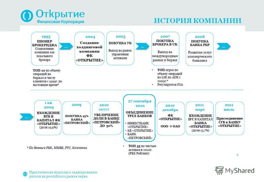 ИСТОРИЯ КОМПАНИИ Практические подходы к хеджированию рисков на российском рынке зерна