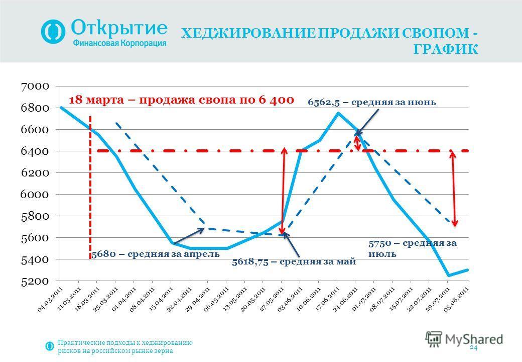 ХЕДЖИРОВАНИЕ ПРОДАЖИ СВОПОМ - ГРАФИК Практические подходы к хеджированию рисков на российском рынке зерна 24