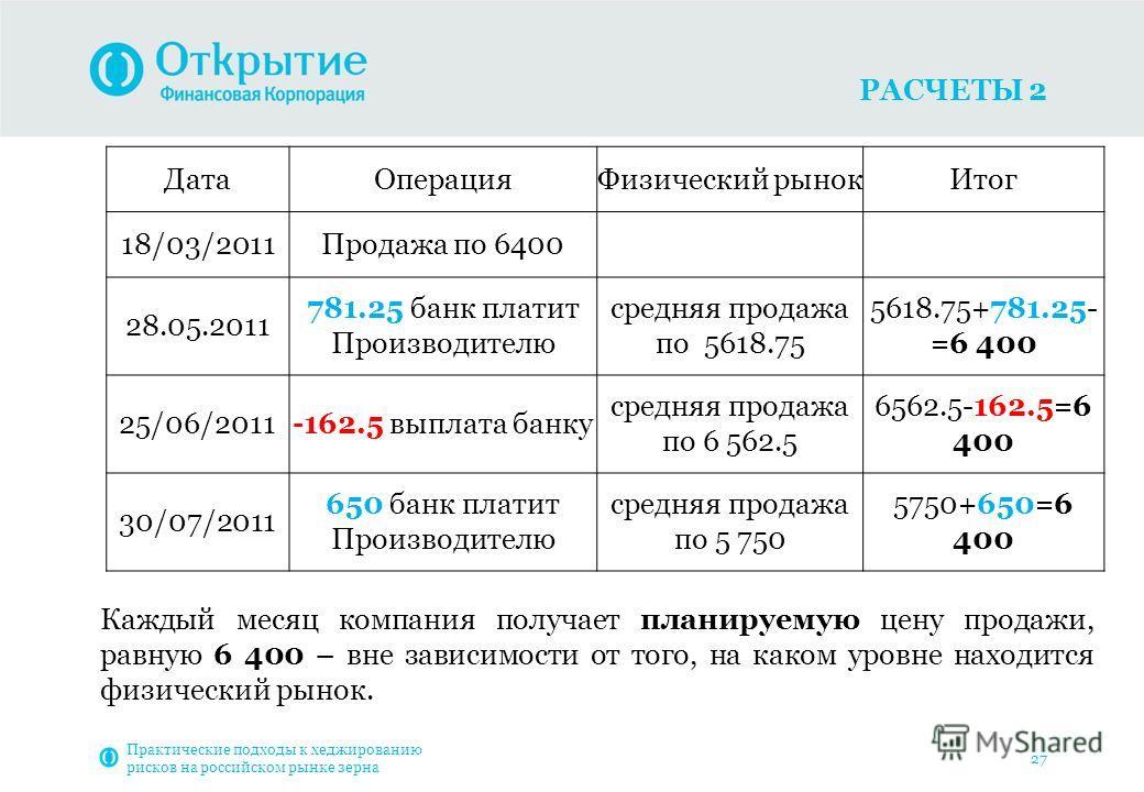 РАСЧЕТЫ 2 Практические подходы к хеджированию рисков на российском рынке зерна 27 Дата ОперацияФизический рынок Итог 18/03/2011Продажа по 6400 28.05.2011 781.25 банк платит Производителю средняя продажа по 5618.75 5618.75+781.25- =6 400 25/06/2011-16