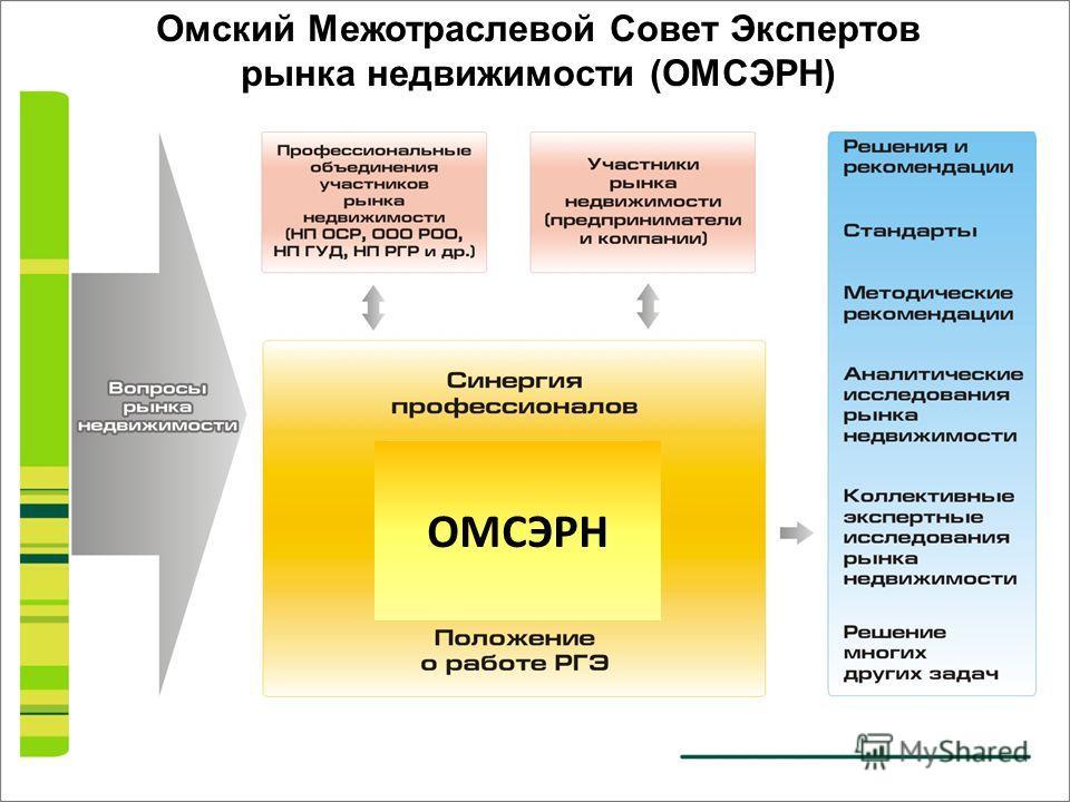 Омский Межотраслевой Совет Экспертов рынка недвижимости (ОМСЭРН) ОМСЭРН