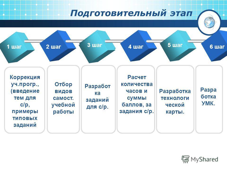 Подготовительный этап 2 шаг TEXT Коррекция уч.прогр., (введение тем для с/р, примеры типовых заданий Отбор видов самость. учебной работы Разработ ка заданий для с/р. Расчет количества часов и суммы баллов, за задания с/р. Разработка технологи ческой