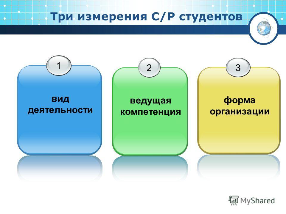 Три измерения С/Р студентов 1 вид деятельности 2 ведущая компетенция 3 форма организации