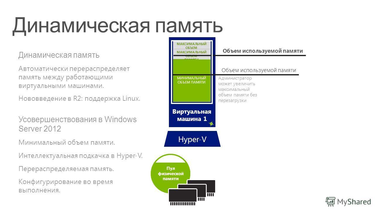 Пул физической памяти Пул физической памяти Пул физической памяти Виртуальная машина 1 МАКСИМАЛЬНЫЙ ОБЪЕМ ПАМЯТИ МАКСИМАЛЬНЫЙ ОБЪЕМ ПАМЯТИ Hyper-V Администратор может увеличить максимальный объем памяти без перезагрузки Динамическая память Автоматиче