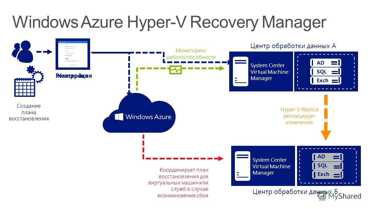 Регистрация Центр обработки данных Б System Center Virtual Machine Manager Hyper-V Replica реплицирует изменения Мониторинг работоспособности Координирует план восстановления для виртуальных машин или служб в случае возникновения сбоя Создание плана