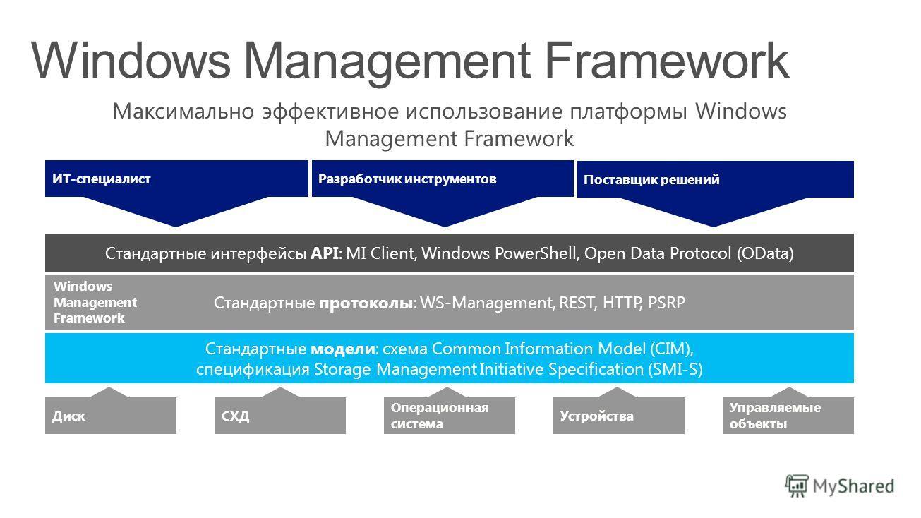 Максимально эффективное использование платформы Windows Management Framework Windows Management Framework СХД Операционная система Устройства Диск Управляемые объекты Стандартные протоколы: WS-Management, REST, HTTP, PSRP Стандартные интерфейсы API: