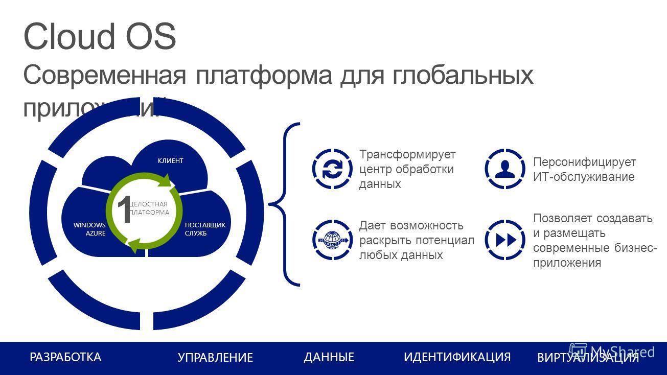 РАЗРАБОТКА УПРАВЛЕНИЕ ИДЕНТИФИКАЦИЯ ВИРТУАЛИЗАЦИЯ ДАННЫЕ КЛИЕНТ ПОСТАВЩИК СЛУЖБ WINDOWS AZURE Трансформирует центр обработки данных Дает возможность раскрыть потенциал любых данных Персонифицирует ИТ-обслуживание Позволяет создавать и размещать совре