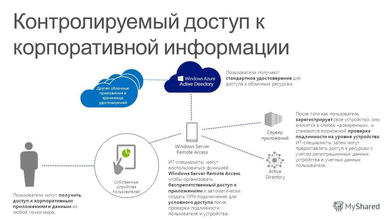 Контролируемый доступ к корпоративной информации Пользователи могут получить доступ к корпоративным приложениям и данным из любой точки мира. ИТ-специалисты могут воспользоваться функцией Windows Server Remote Access, чтобы организовать беспрепятстве