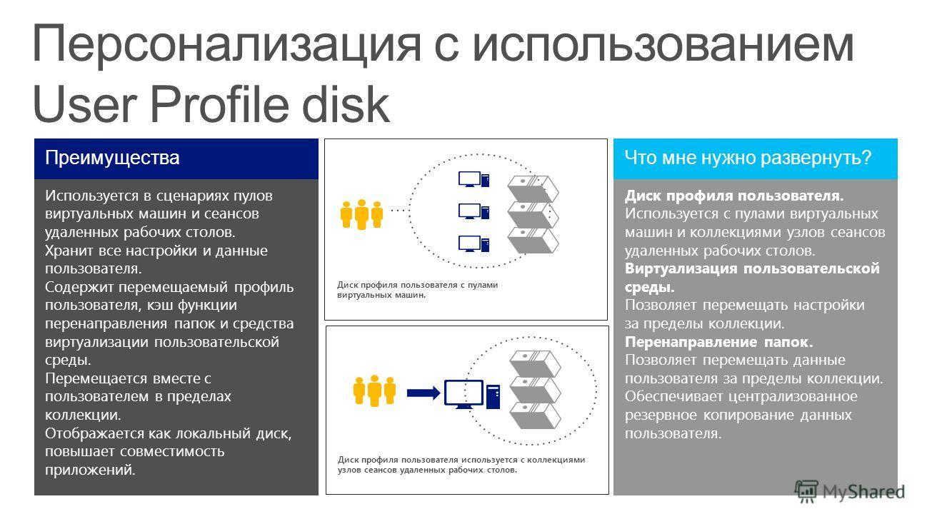 Персонализация с использованием User Profile disk Используется в сценариях пулов виртуальных машин и сеансов удаленных рабочих столов. Хранит все настройки и данные пользователя. Содержит перемещаемый профиль пользователя, кэш функции перенаправления