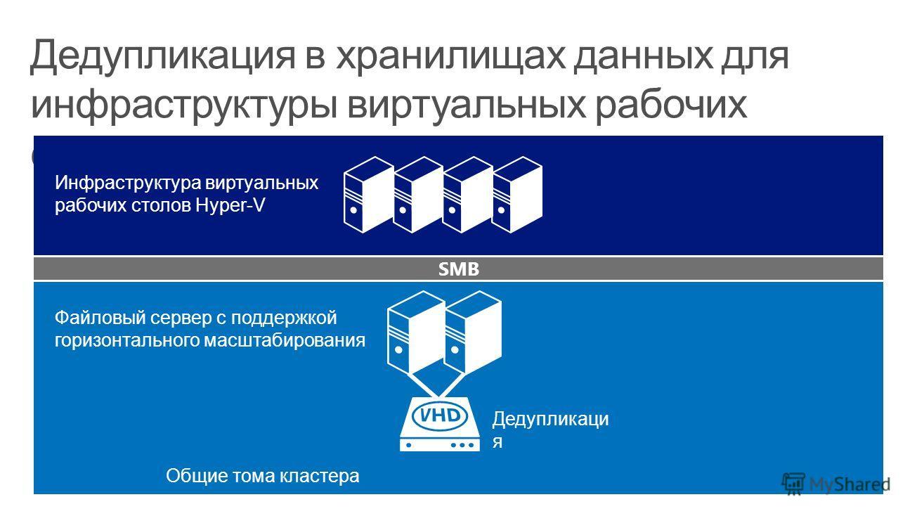 Дедупликация в хранилищах данных для инфраструктуры виртуальных рабочих столов SMB Файловый сервер с поддержкой горизонтального масштабирования Дедупликаци я Общие тома кластера Инфраструктура виртуальных рабочих столов Hyper-V