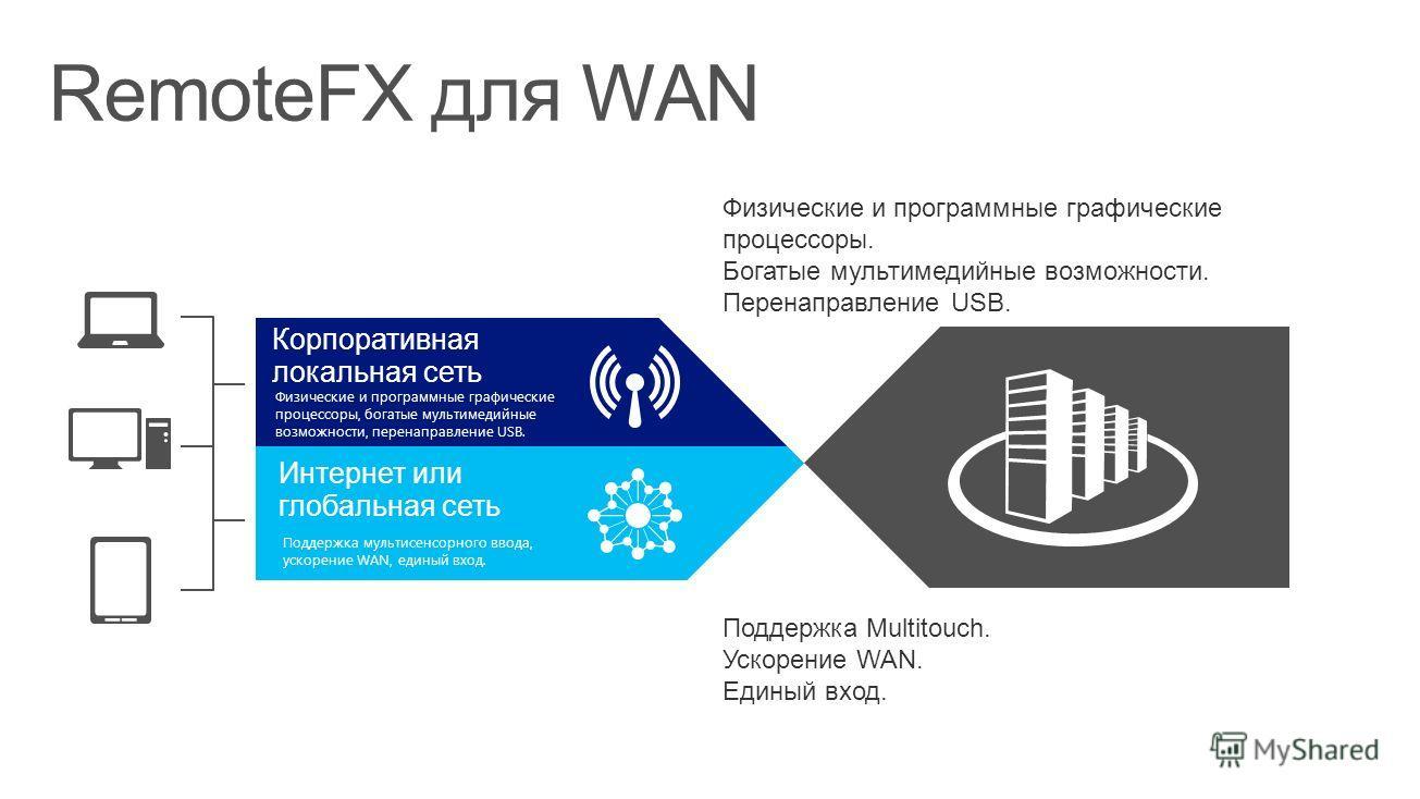 Корпоративная локальная сеть Физические и программные графические процессоры, богатые мультимедийные возможности, перенаправление USB. Интернет или глобальная сеть Поддержка мультисенсорного ввода, ускорение WAN, единый вход. Физические и программные