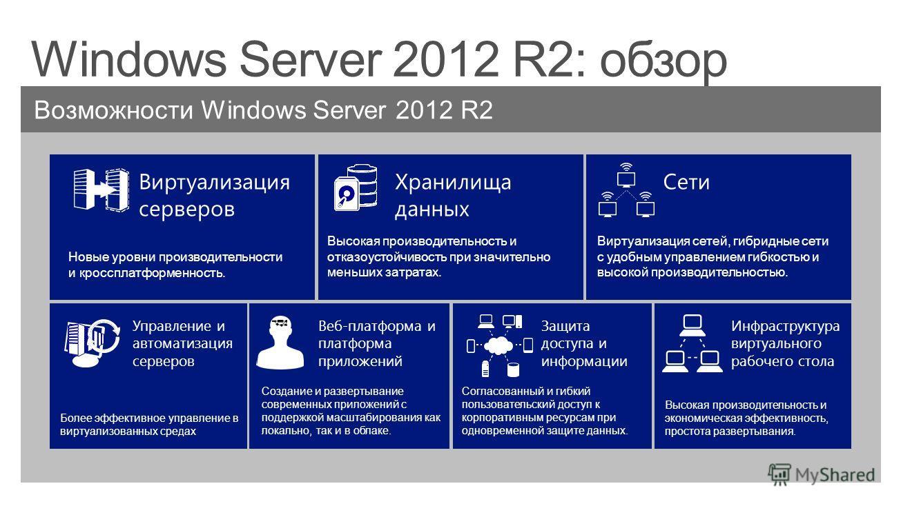 Виртуализация серверов Возможности Windows Server 2012 R2 Хранилища данных Сети Веб-платформа и платформа приложений Защита доступа и информации Управление и автоматизация серверов Инфраструктура виртуального рабочего стола Новые уровни производитель