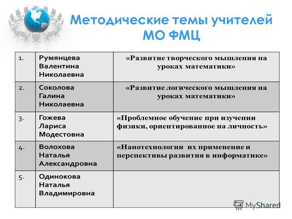 Методические темы учителей МО ФМЦ