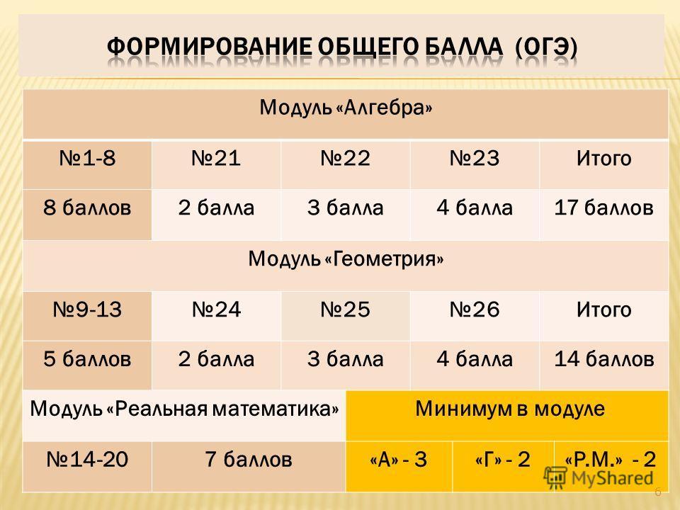 Модуль «Алгебра» 1-8212223Итого 8 баллов 2 балла 3 балла 4 балла 17 баллов Модуль «Геометрия» 9-13242526Итого 5 баллов 2 балла 3 балла 4 балла 14 баллов Модуль «Реальная математика» Минимум в модуле 14-207 баллов«А» - 3«Г» - 2«Р.М.» - 2 6