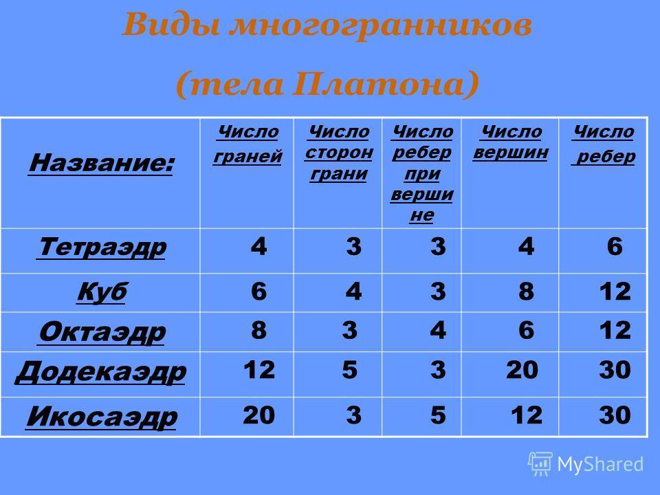 Название: Число граней Число сторон грани Число ребер при верши не Число вершин Число ребер Тетраэдр 4 3 3 4 6 Куб 6 4 3 8 12 Октаэдр 8 3 4 6 12 Додекаэдр 12 5 3 20 30 Икосаэдр 20 3 5 12 30 Виды многогранников (тела Платона)