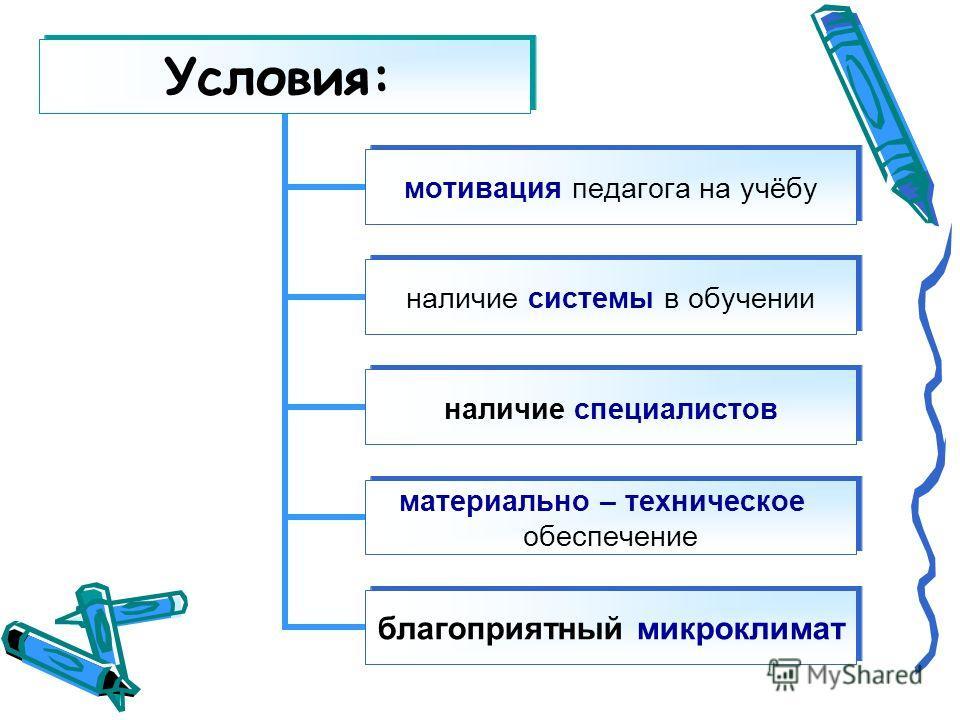 Условия: мотивация педагога на учёбу наличие системы в обучении наличие специалистов материально – техническое обеспечение благоприятный микроклимат