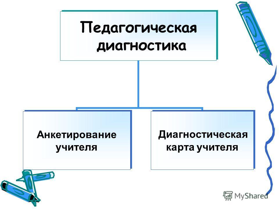 Педагогическая диагностика Анкетирование учителя Диагностическая карта учителя