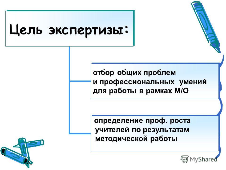 Цель экспертизы: отбор общих проблем и профессиональных умений для работы в рамках М/О определение проф. роста учителей по результатам методической работы