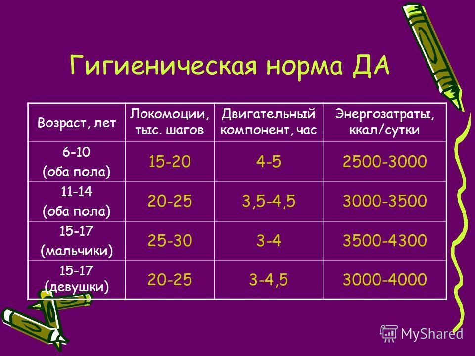 Гигиеническая норма ДА Возраст, лет Локомоции, тыс. шагов Двигательный компонент, час Энергозатраты, ккал/сутки 6-10 (оба пола) 15-204-52500-3000 11-14 (оба пола) 20-253,5-4,53000-3500 15-17 (мальчики) 25-303-43500-4300 15-17 (девушки) 20-253-4,53000