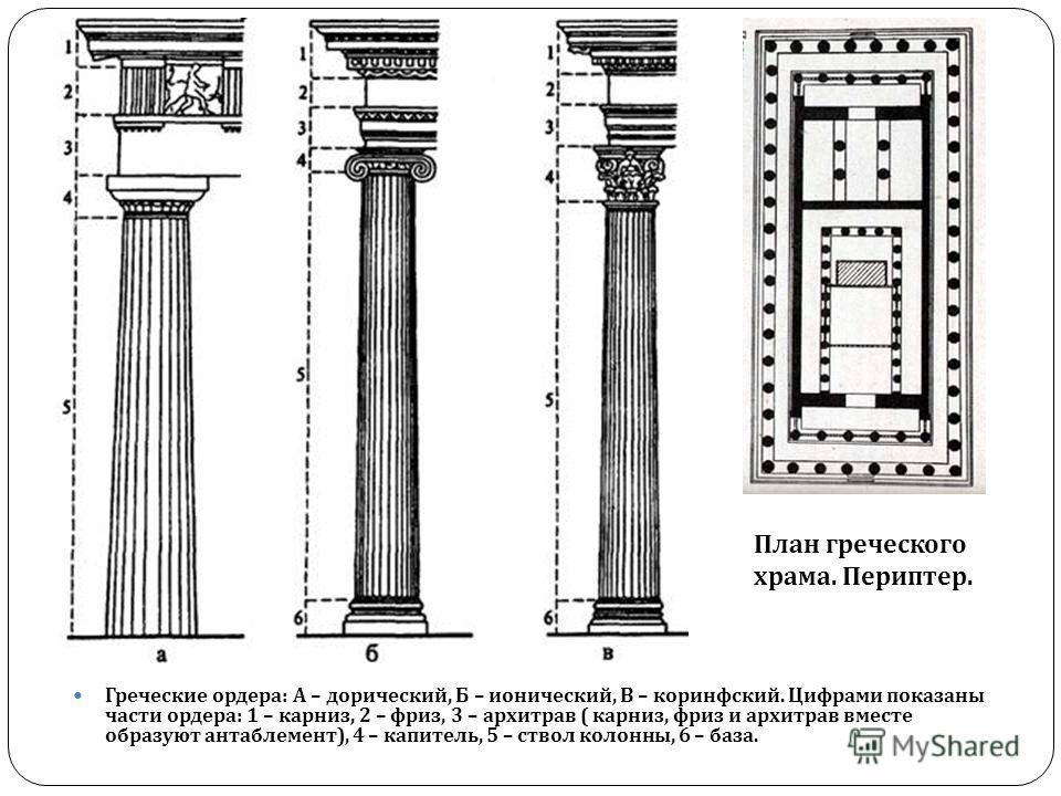 Греческие ордера : А – дорический, Б – ионический, В – коринфский. Цифрами показаны части ордера : 1 – карниз, 2 – фриз, 3 – архитрав ( карниз, фриз и архитрав вместе образуют антаблемент ), 4 – капитель, 5 – ствол колонны, 6 – база. План греческого
