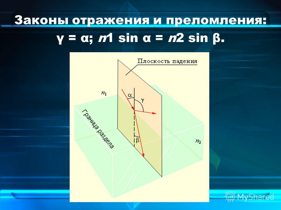 Законы отражения и преломления: γ = α; n1 sin α = n2 sin β.