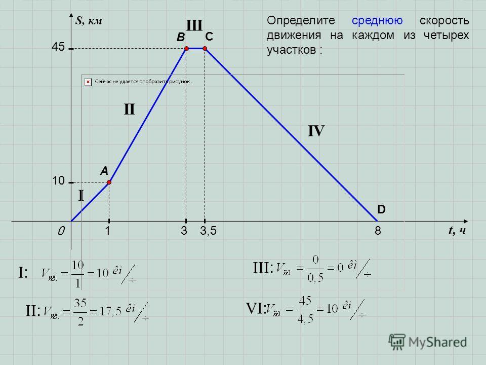 t, ч S, км 0 A B 1 10 33,58 C 45 D I II III IV I:I: II : VI : III : Определите среднюю скорость движения на каждом из четырех участков :