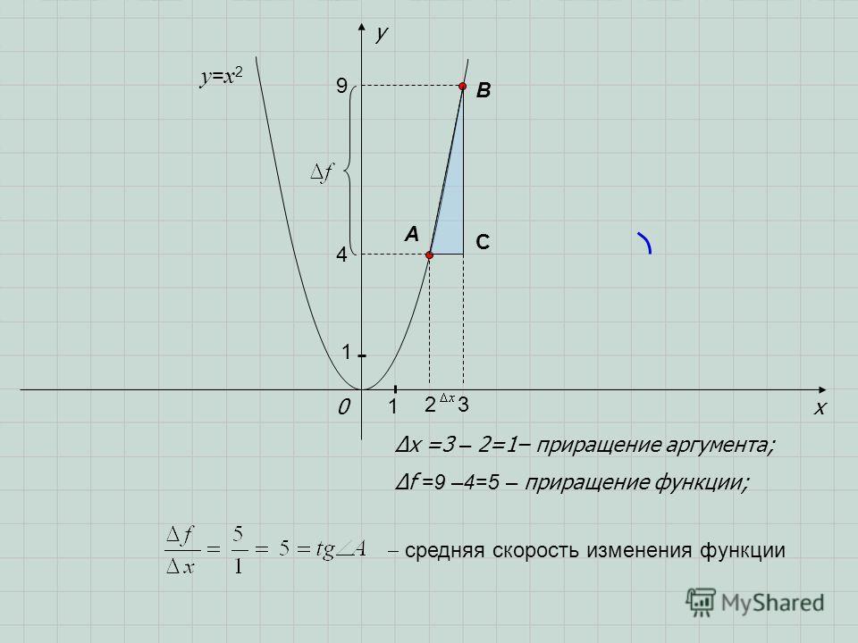 x y 0 A B f =9 –4=5 – приращение функции; x =3 – 2=1– приращение аргумента; y=x2y=x2 1 1 9 4 23 C средняя скорость изменения функции