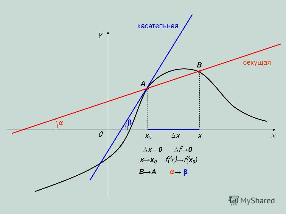 x y 0 x0x0 x x x0 xx 0 секущая касательная A B BA β f0 α βα β α f(x) f( x 0 )
