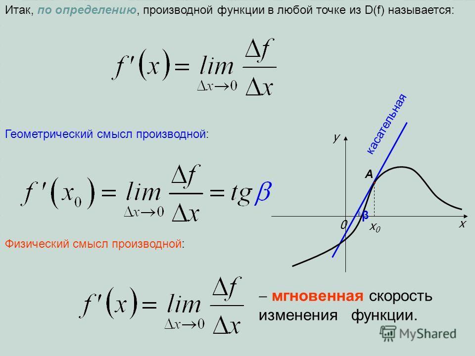 Итак, по определению, производной функции в любой точке из D(f) называется: Геометрический смысл производной: Физический смысл производной: мгновенная скорость изменения функции. x y 0 x0x0 касательная A β