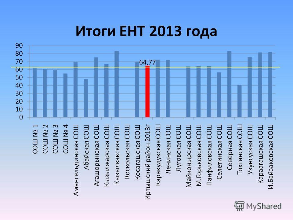 Итоги ЕНТ 2013 года