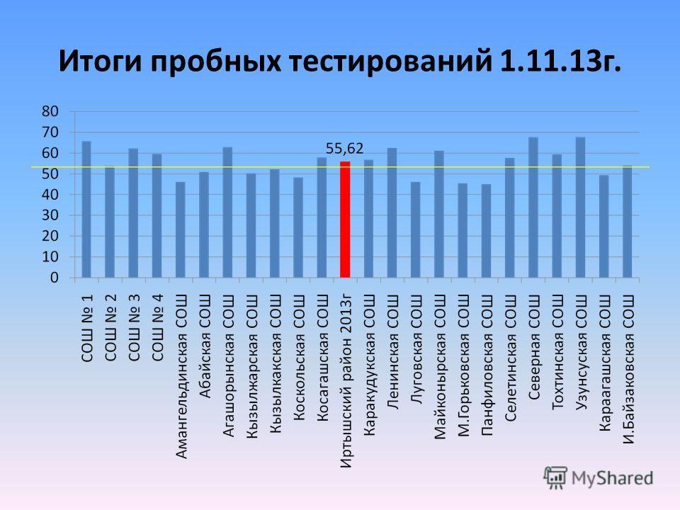Итоги пробных тестирований 1.11.13 г.