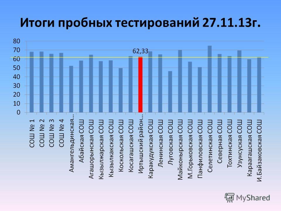 Итоги пробных тестирований 27.11.13 г.