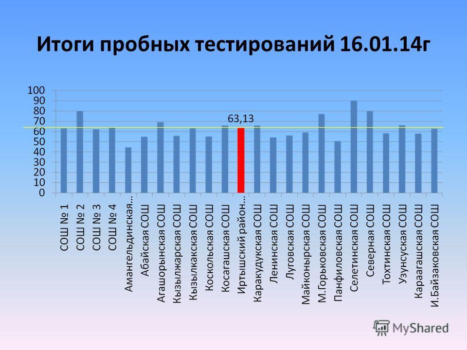 Итоги пробных тестирований 16.01.14 г