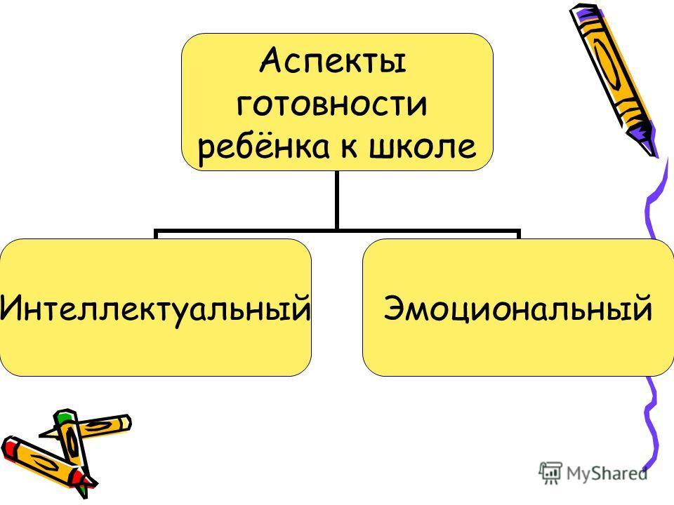 Аспекты готовности ребёнка к школе Интеллектуальный Эмоциональный