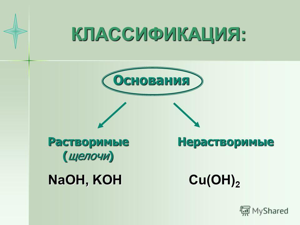 КЛАССИФИКАЦИЯ: NaOH, KOH Cu(OH) 2 Основания Растворимые (щелочи) Нерастворимые