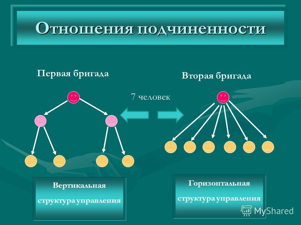 Отношения подчиненности Вертикальная структура управления Горизонтальная структура управления Первая бригада Вторая бригада 7 человек