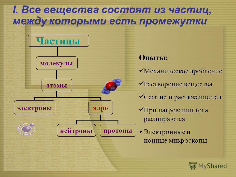 I. Все вещества состоят из частиц, между которыми есть промежутки Опыты: Механическое дробление Растворение вещества Сжатие и растяжение тел При нагревании тела расширяются Электронные и ионные микроскопы Частицы молекулы атомы электроны ядро нейтрон
