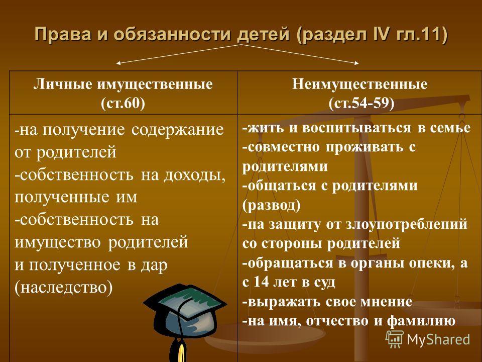 Права и обязанности детей (раздел IV гл.11) Личные имущественные (ст.60) Неимущественные (ст.54-59) - на получение содержание от родителей -собственность на доходы, полученные им -собственность на имущество родителей и полученное в дар (наследство) -