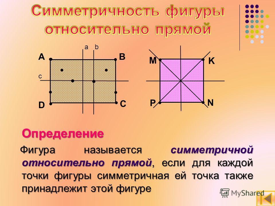 Определение Фигура называется симметричной относительно прямой, если для каждой точки фигуры симметричная ей точка также принадлежит этой фигуре Фигура называется симметричной относительно прямой, если для каждой точки фигуры симметричная ей точка та