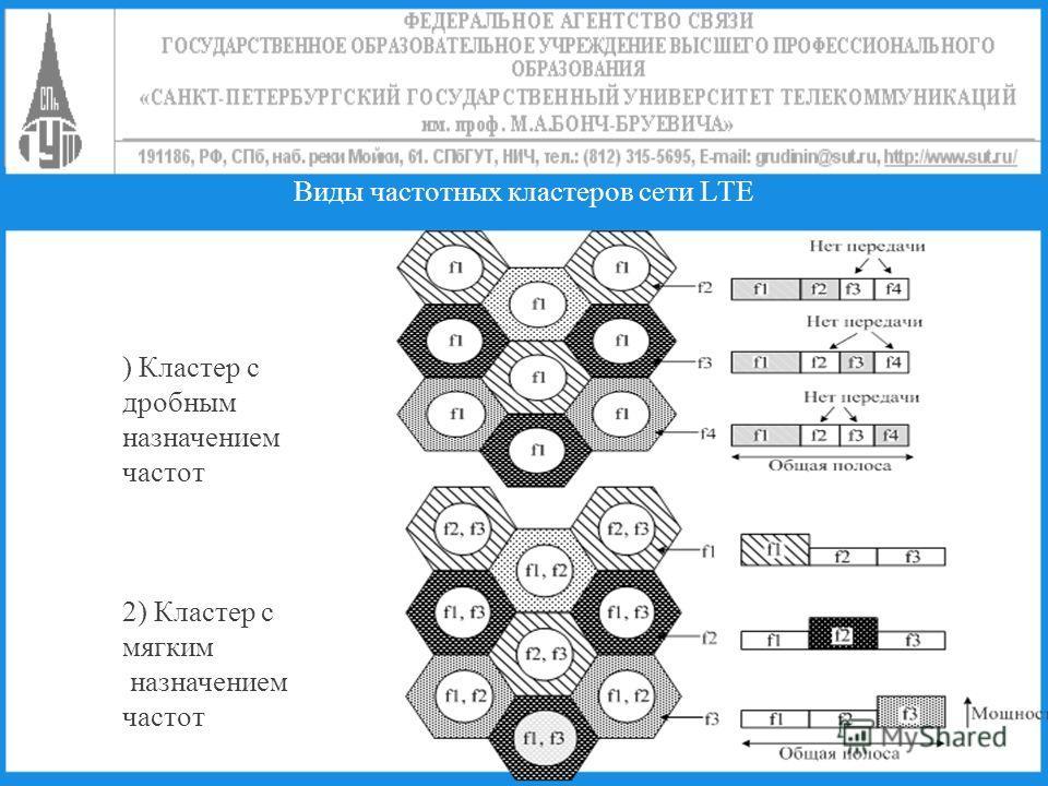 Виды частотных кластеров сети LTE ) Кластер с дробным назначением частот 2) Кластер с мягким назначением частот