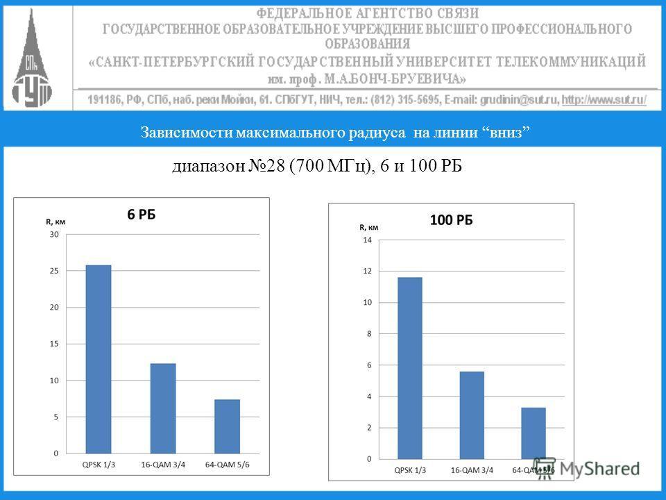 Зависимости максимального радиуса на линии вниз диапазон 28 (700 МГц), 6 и 100 РБ