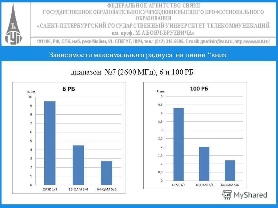 диапазон 7 (2600 МГц), 6 и 100 РБ Зависимости максимального радиуса на линии вниз